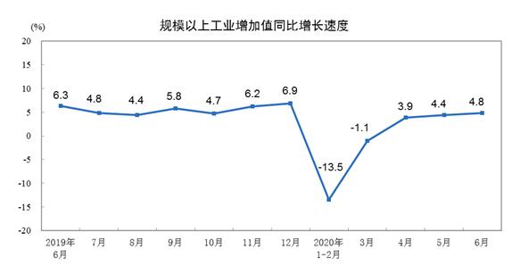 6月份规模以上工业增加值增长4.8%