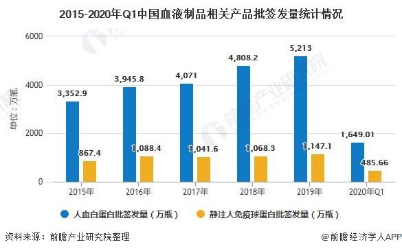 2020年中国血液制品行业市场现状及发展前景分析 短期内疫情将加剧静丙产品需求