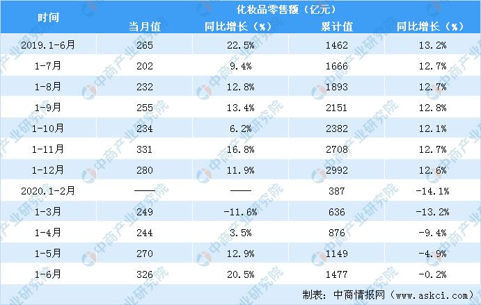 2020上半年化妆品行业零售情况分析:6月历经618大促化妆品零售额同比增长超2成