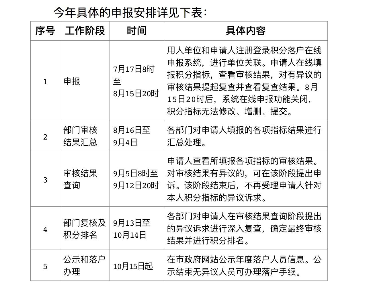 北京新版积分落户政策今起发布实施 优化6项指标操作