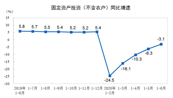 专访北大陈玉宇:固定资产投资是经济复苏的主力军
