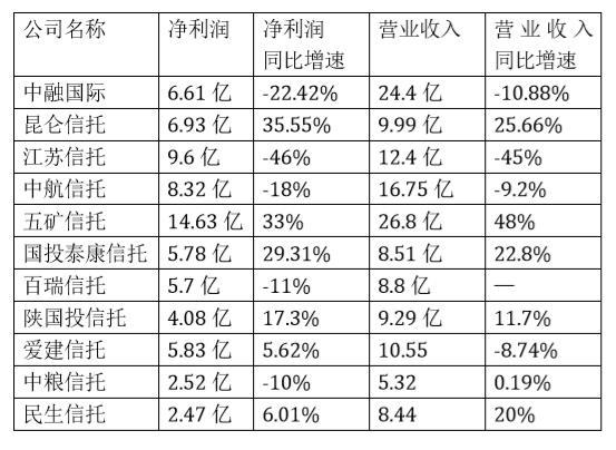 上半年信托业净利分化:昆仑信托增35% 江苏信托跌46%