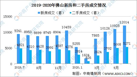 2020年6月佛山各区楼市成交数据分析:禅城环比涨幅大