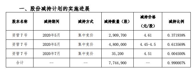 京汉股份:股东资管7号套现不超15,646,153股后不再是5%持股股东