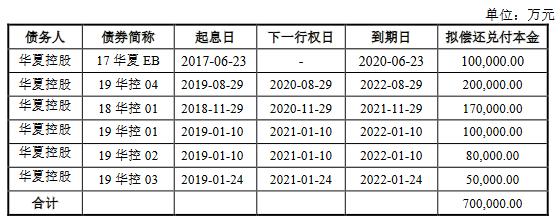 华夏幸福20亿元可交换公司债券获上交所受理-中国网地产