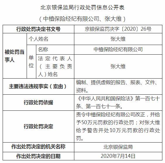中智保险经纪有限公司因编制和提供虚假报告被北京银监局罚款50万元