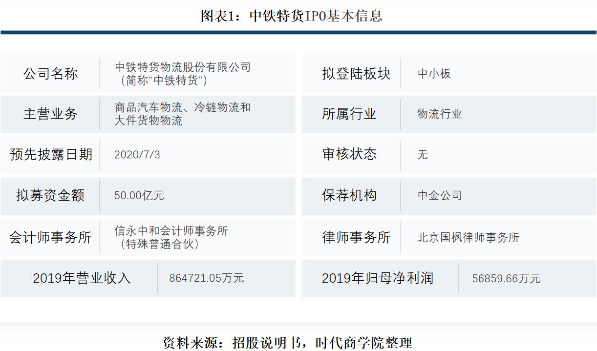 中铁特货九成营收靠汽车物流 冷链物流持续亏损