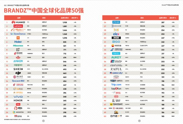 Google&WPP《中国全球化品牌50强报告》