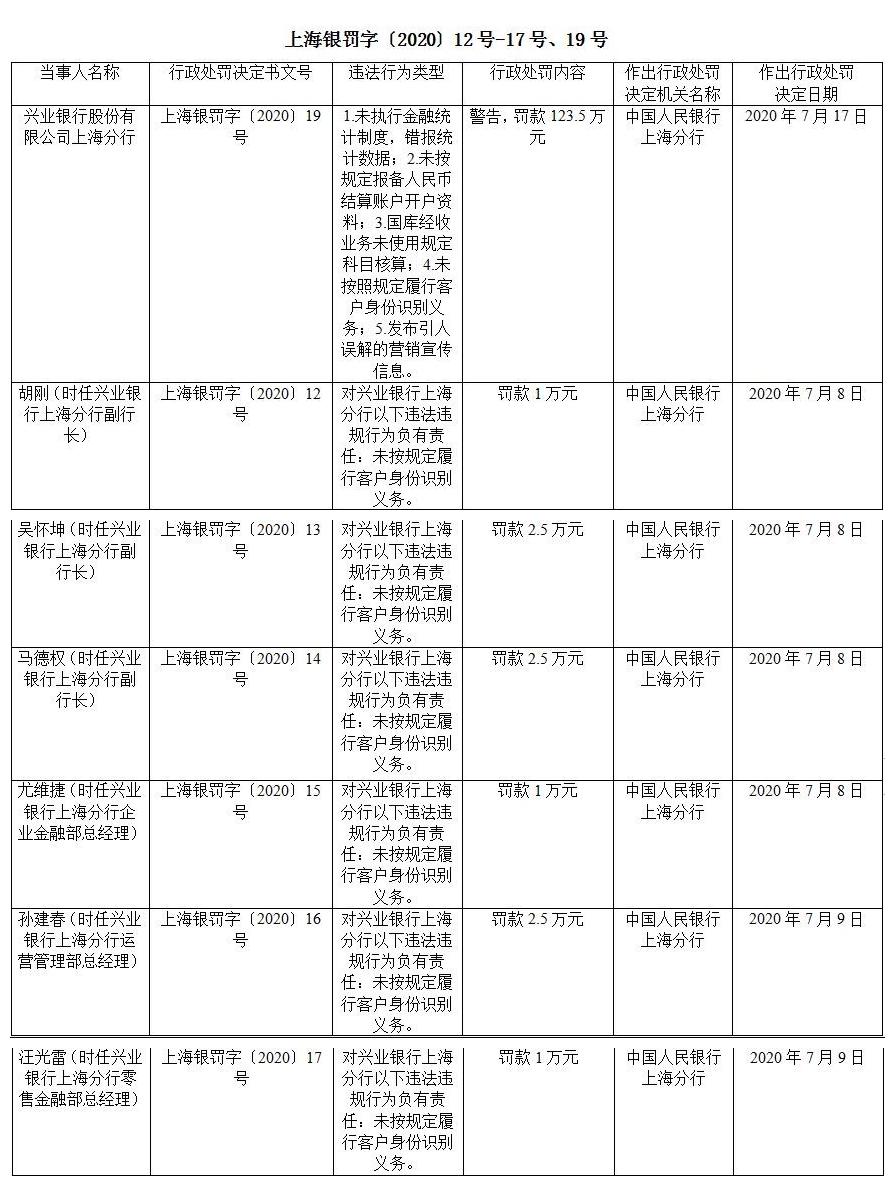 《【无极2平台怎么注册】涉5项违法违规行为 兴业银行上海分行收百万元罚单》