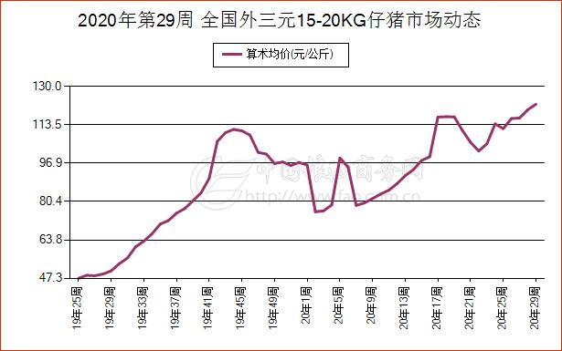 7月18日湖南省外三元生猪现货市场报价