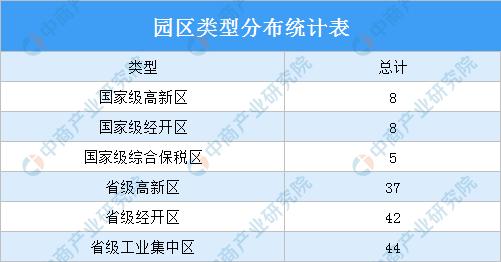 2020年湖南省产业园区发展现状分析(附产业园区名单)