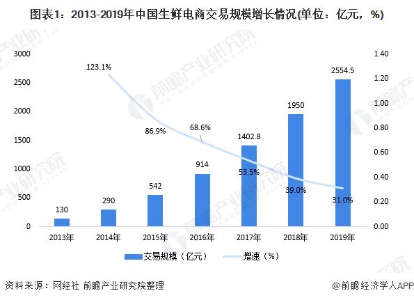 2020年中国生鲜电商行投融资市场发展现状分析 投资热度有所下降【组图】
