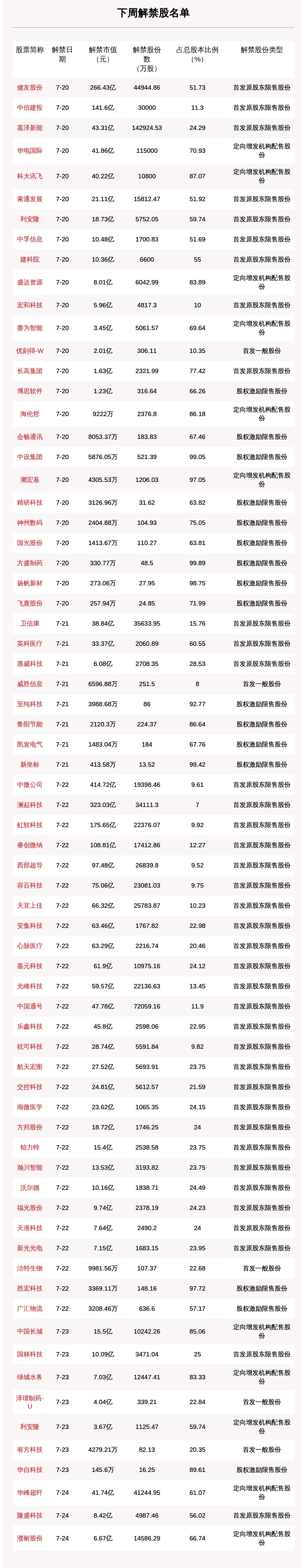 《【超越注册平台】下周限售股解禁市值达2588.81亿元 中微公司、澜起科技榜上有名》