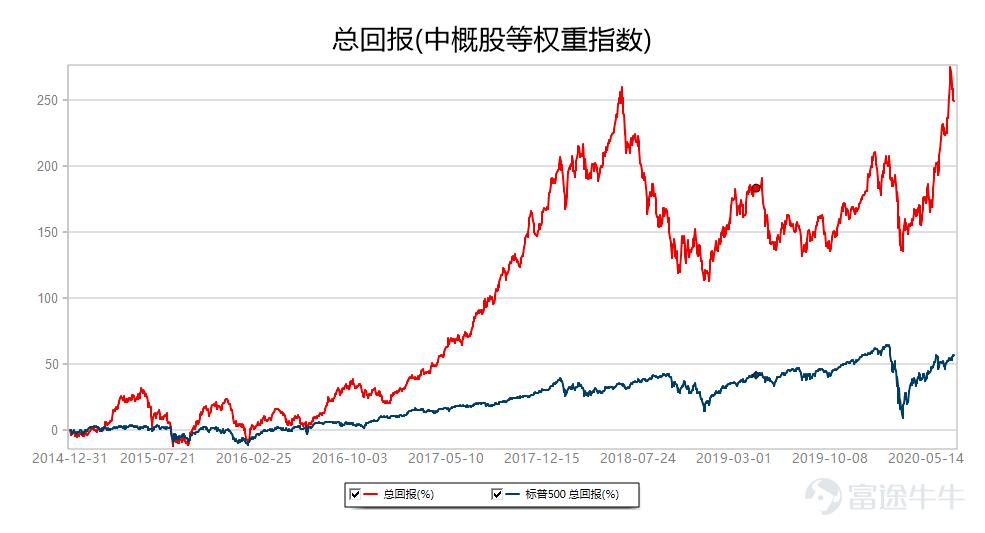 中概股一周精选:板块持续回调 市场缺乏热点 静候财报季