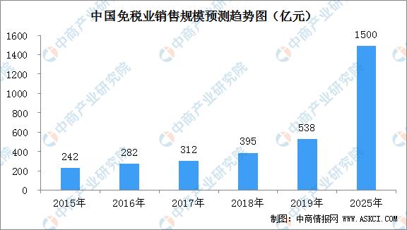 海南免税新政实施15天销售超10亿元   中国免税行业销售规模预测