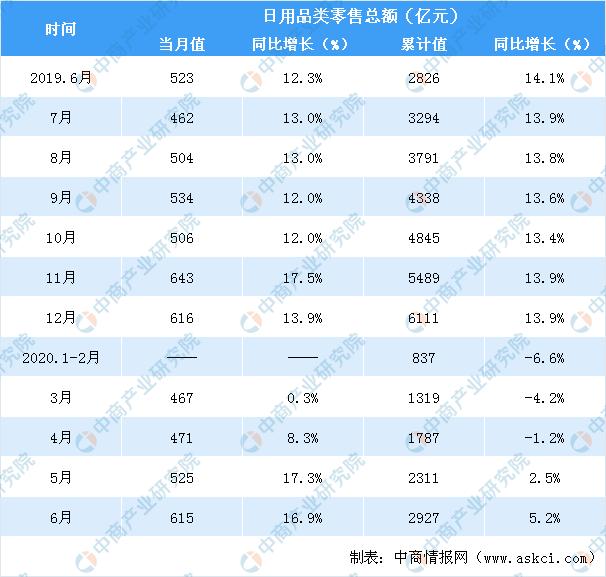 2020上半年全国日用品行业零售情况分析:零售额同比增长5.2%