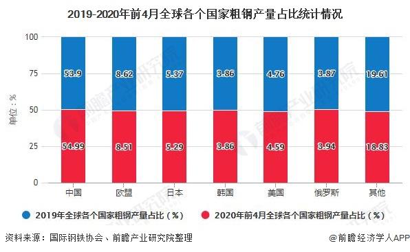2020各行业gdp占比_中国gdp变化图