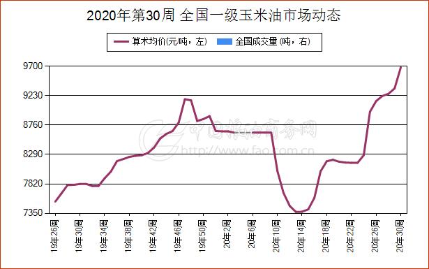 7月20日河北省一级玉米油现货报价涨幅减缓