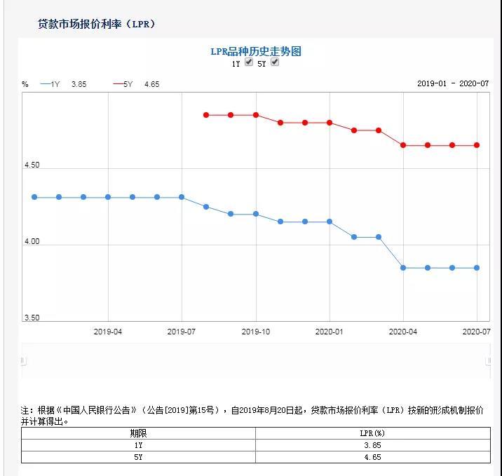 张大伟:连续3个月未降息 下半年降准降息可能性较大