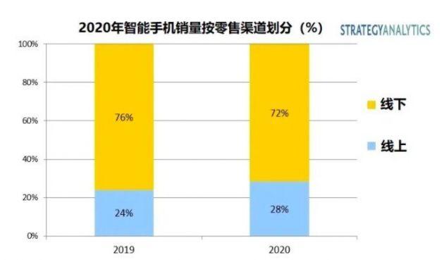 SA:2020全球智能手机线上销量将占总销量的28%