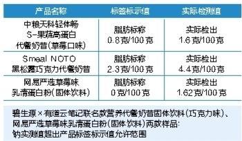 深圳市消委会发布《2020年轻食代餐粉比较试验报告》