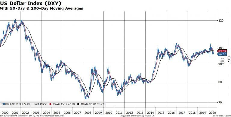 《【万和城测速注册】若美元真的出现持久下行趋势 这些投资策略不容错过》