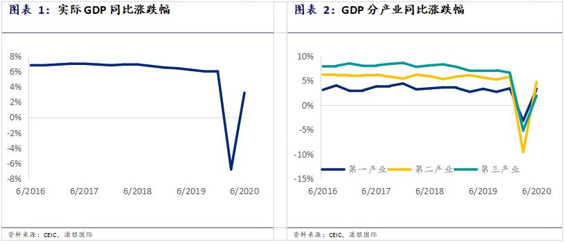 """""""浦银国际研究:6月中国宏观数据点评——V型复苏后的下一步是什么?"""