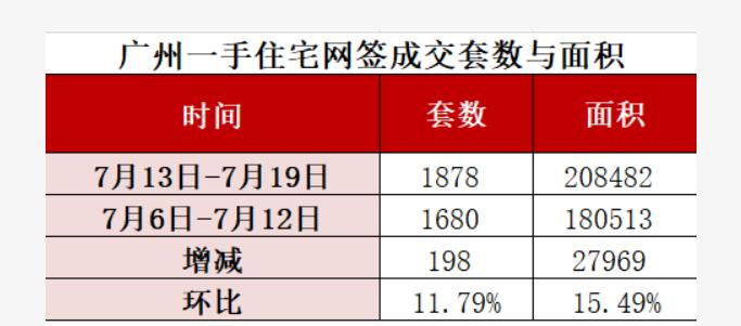 上周广州一手房卖了1878套!这个区套均面积达160平米