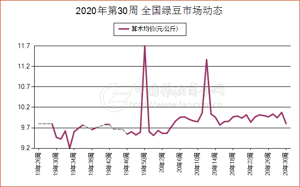 《【万和城娱乐代理奖金】7月20日北京市绿豆现货市场报价》