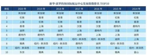 上海为何能超越香港 跻身国际航运中心前三?
