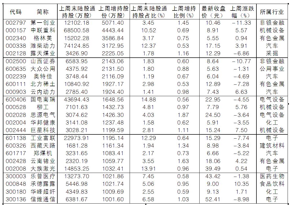 《【煜星手机版登录】单周净流出额创4个月纪录 下跌中北向资金抢券商卖银行》