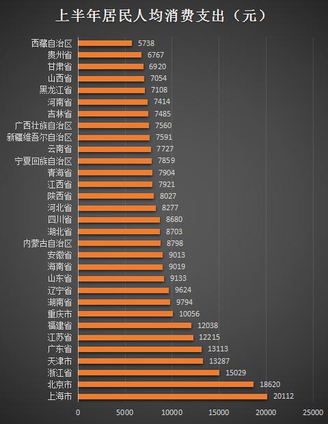 """上半年31个省市居民""""花钱""""排行榜:9个地方超过全国平均水平,上海人在买买能买到最好"""