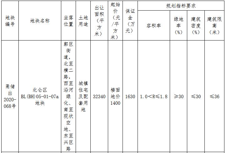 上海铭霄新能源8149.68万元摘得宁波市一宗住宅用地 楼面价1400元/㎡