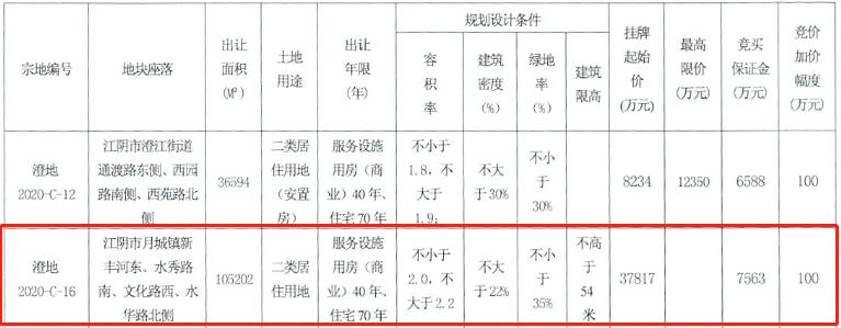 恒大3.78亿元摘得无锡江阴市一宗住宅用地