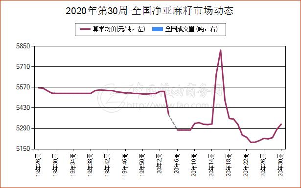 《【万和城招商主管】7月21日天津市净亚麻籽现货报价维持稳定》