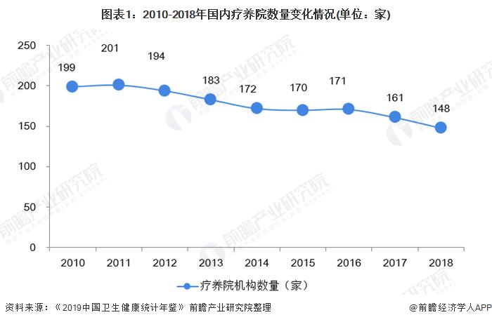 """""""2020年中国疗养院行业市场现状及发展趋势分析 疗养院信息化、智能化建设加速"""