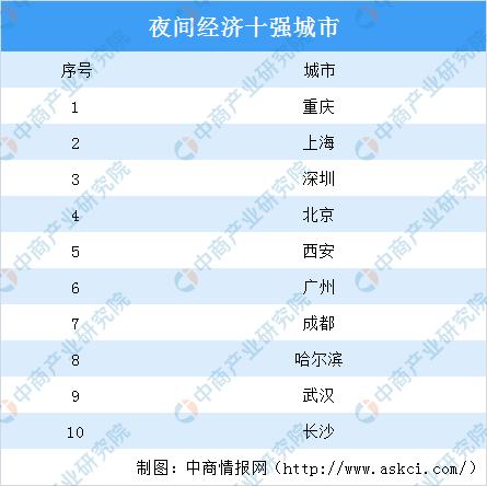 重庆加快发展夜间经济  中国夜间经济市场将呈现爆发式增长(图)