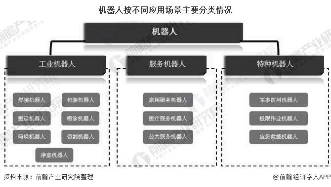 2020年中國服務機器人行業市場分析:市場規模將突破20億美元 資本市場回歸理性發展