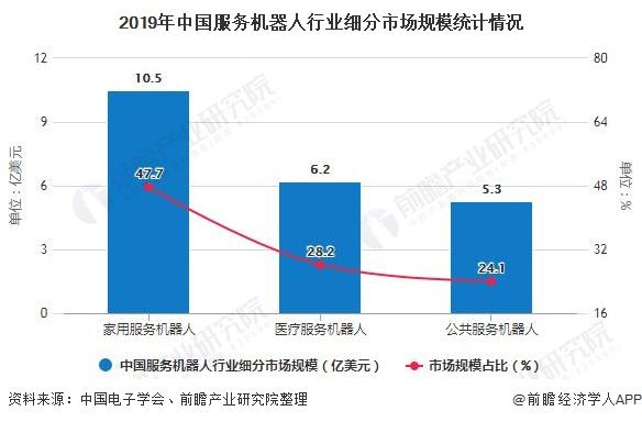 2019年中国服务机器人行业细分市场规模统计情况