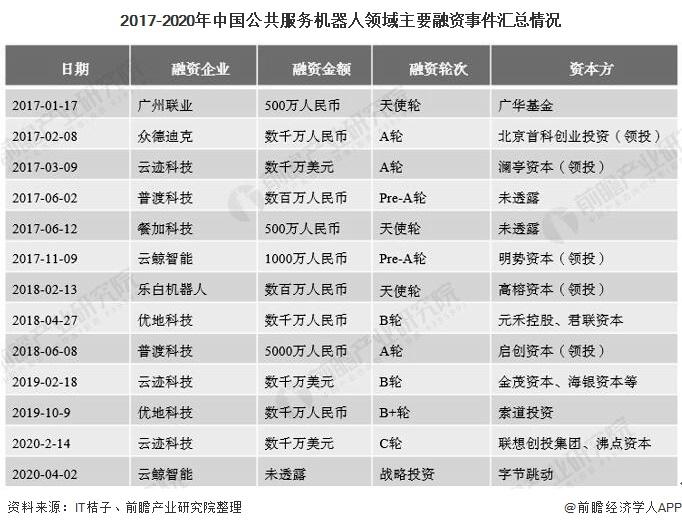 2017-2020年中国公共服务机器人领域主要融资事件汇总情况