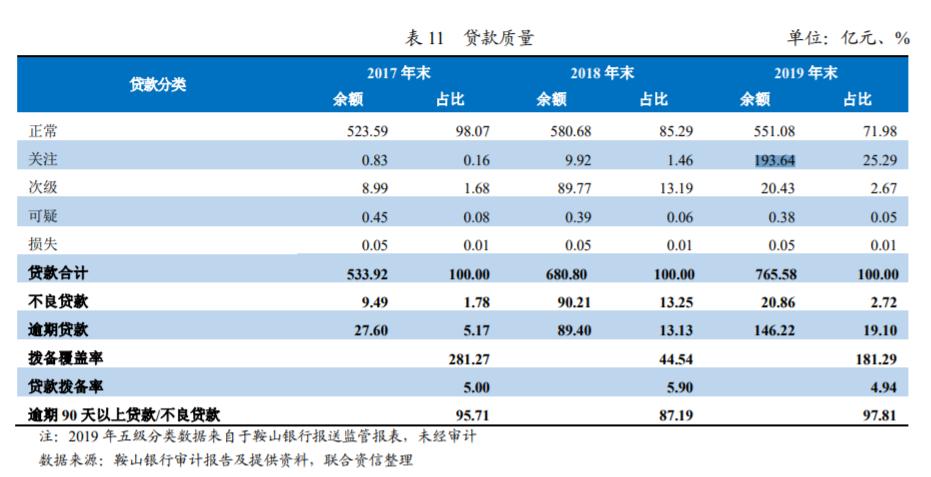 """营收""""腰斩""""、净利大增6倍!鞍山银行去年不良率大降逾10个百分点 这个指标却仍低于监管红线"""
