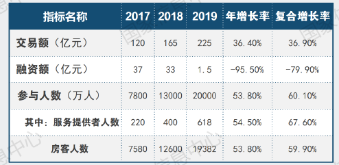 """""""今年前五个月共享住宿交易额下降超7成 北京订单数降幅最大"""