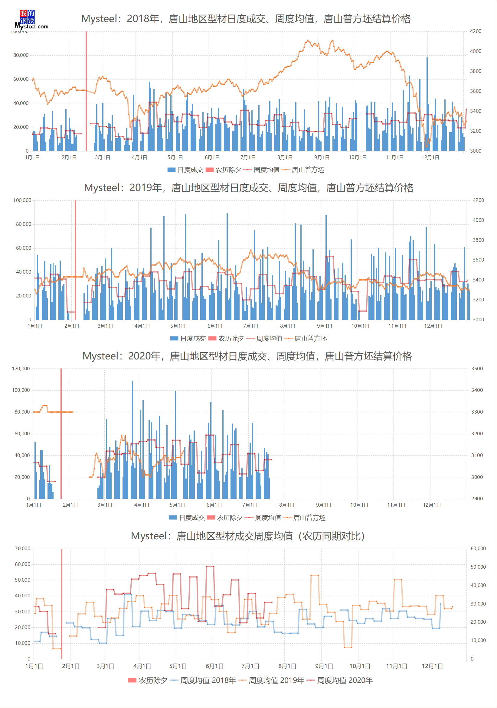 《【万和城平台最大总代】Mysteel:唐山调坯型钢日度成交量直击跟踪(7月17日 16:00)》