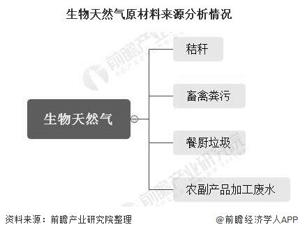 中国生物天然气行业市场现状及发展前景分析