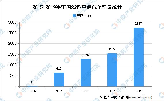 中国燃料电池汽车行业存在问题及发展前景分析