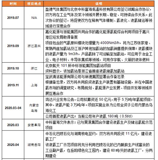 """""""盘点:中国液氢项目市场进展"""