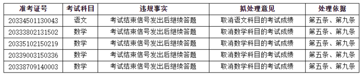 """""""考试结束信号发出后继续答题 浙江省考试院发布第二批高考违规处理公告"""