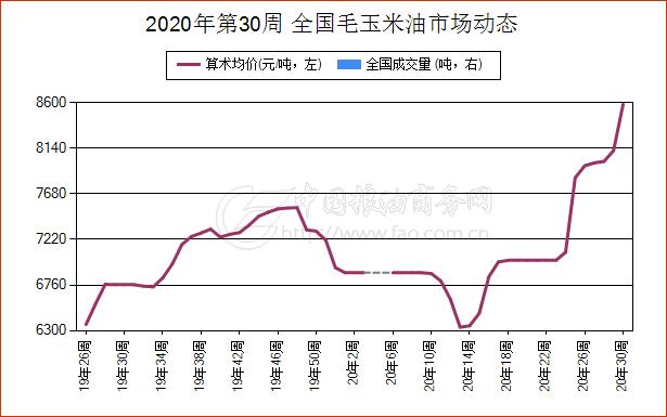 《【万和城娱乐总代理】简讯:7月22日陕西省毛玉米油现货报价维持稳定》