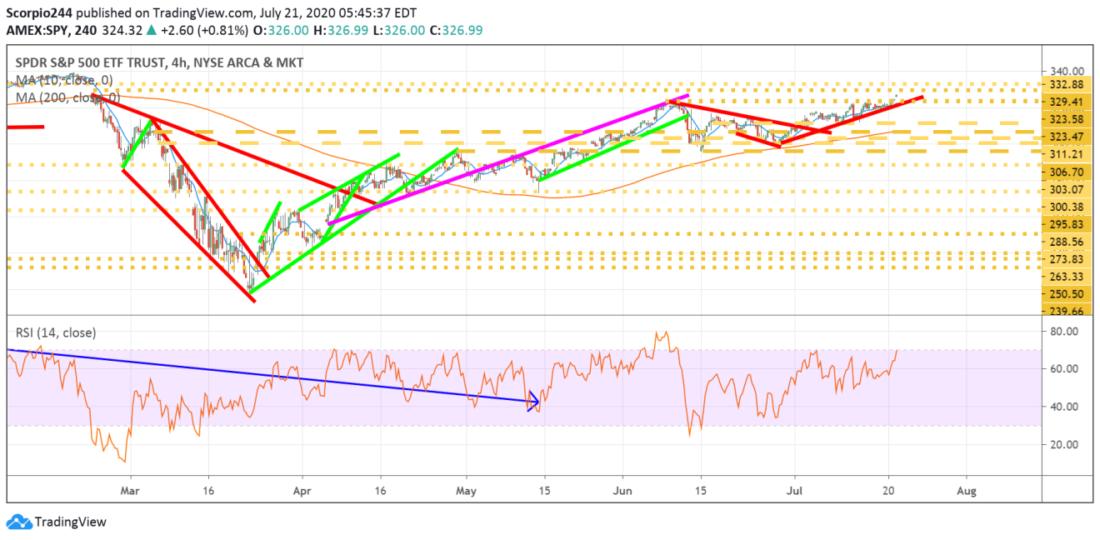 盈透证券:美股点评——标普500指数基金、特斯拉与微软