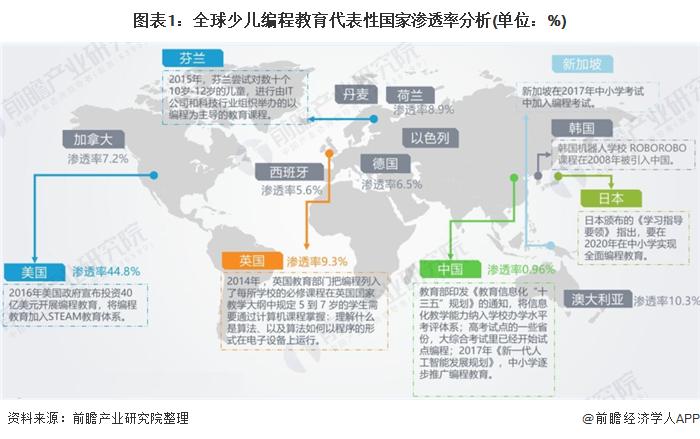 一文了解2020年中国少儿编程行业市场现状和竞争格局分析 行业迎来爆发式增长